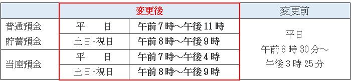 琉球 銀行 振込 手数料